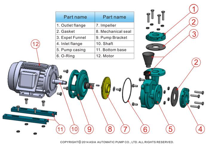 cấu tạo máy bơm nước teco