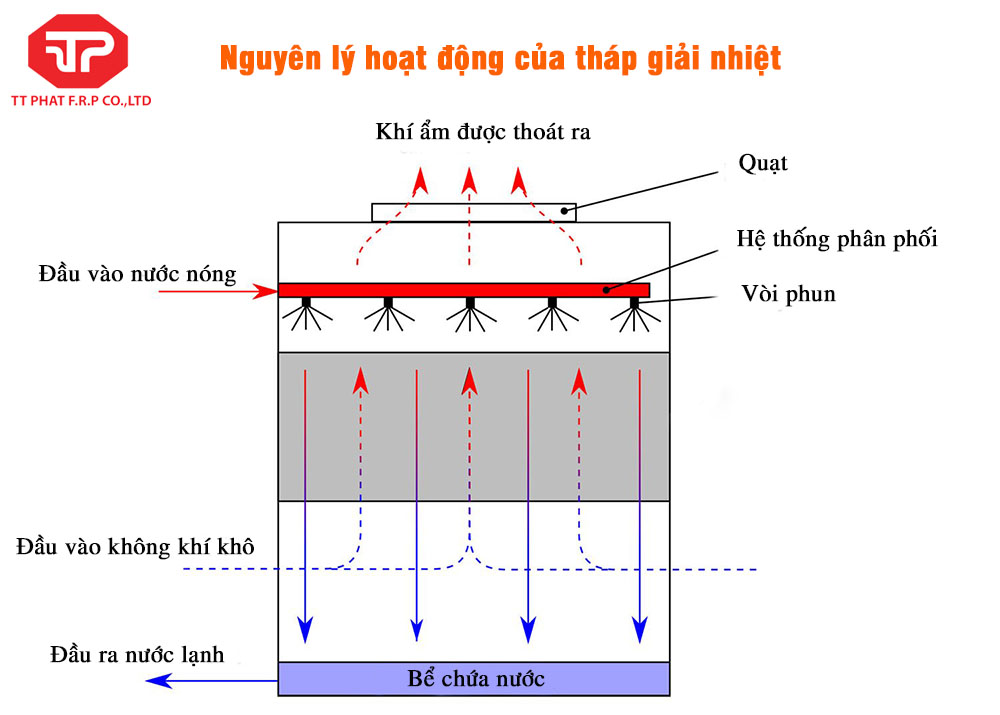nguyen-ly-hoat-dong-cua-thap-giai-nhiet-nuoc